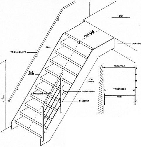 trappe håndliste højde